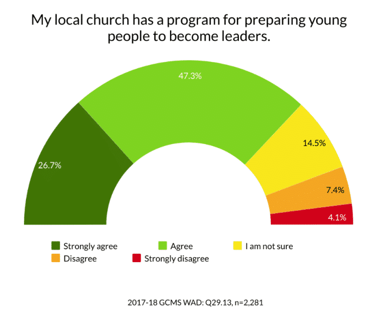 Graph/data 2017-18 Global Church Member Survey WAD Q29.13 My local church has a program for preparing young people to become leaders.