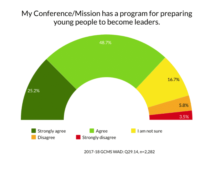 Graph/data 2017-18 Global Church Member Survey WAD Q 29.14 My Conference/Mission has a program for preparing young people to become leaders.